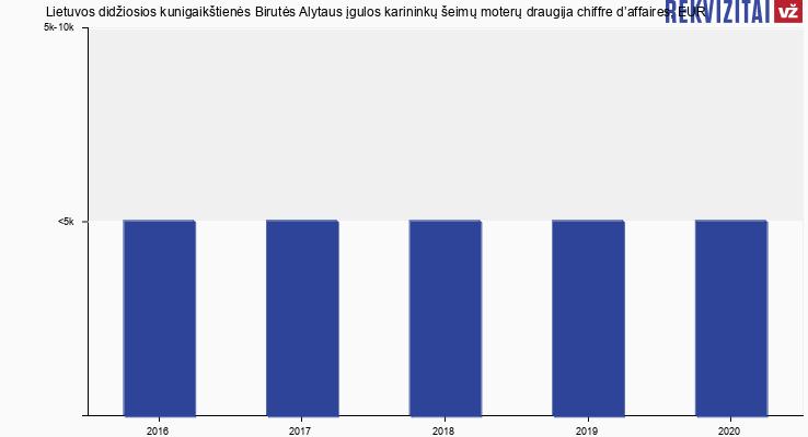 Lietuvos didžiosios kunigaikštienės Birutės Alytaus įgulos karininkų šeimų moterų draugija chiffre d'affaires, EUR