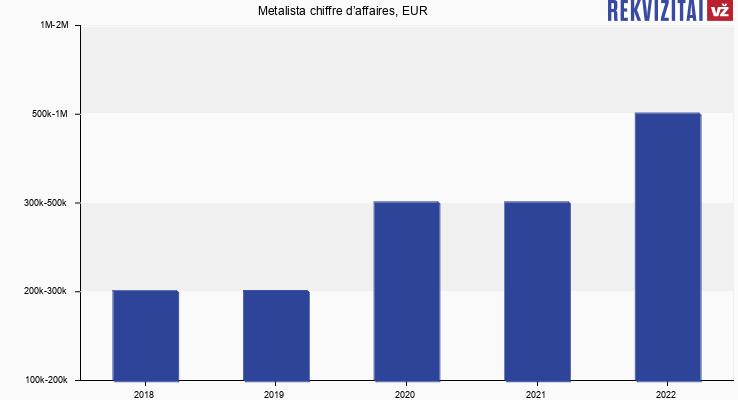 Metalista chiffre d'affaires, EUR