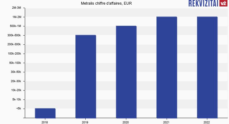 Metralis chiffre d'affaires, EUR