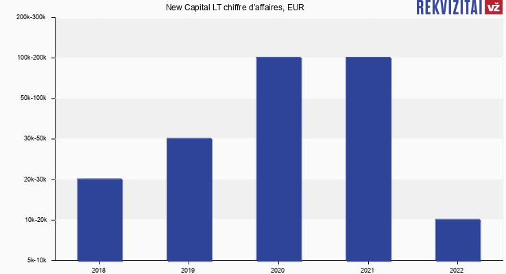 New Capital LT chiffre d'affaires, EUR