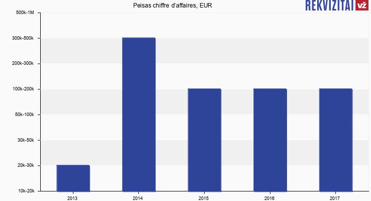 Peisas chiffre d'affaires, EUR