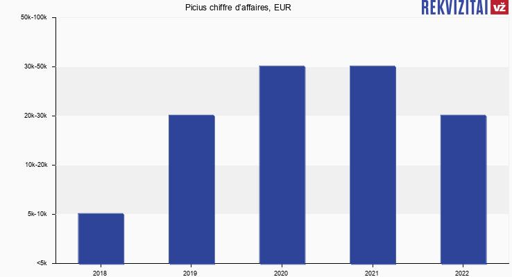 Picius chiffre d'affaires, EUR