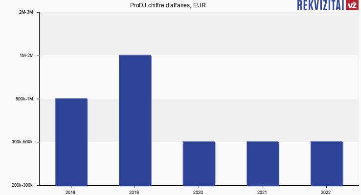 ProDJ chiffre d'affaires, EUR