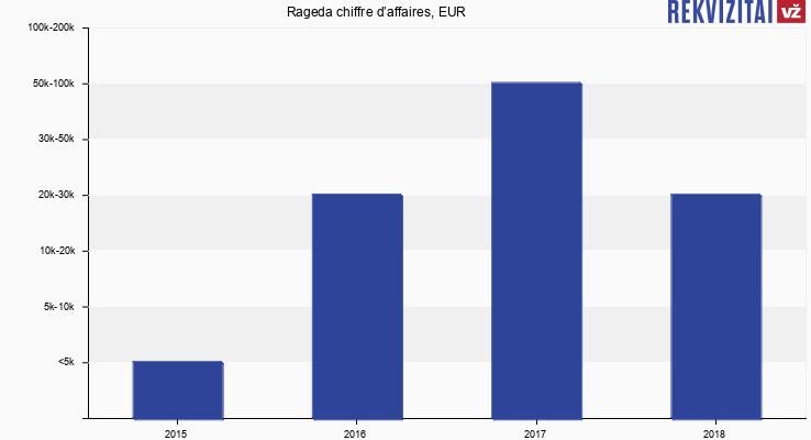 Rageda chiffre d'affaires, EUR