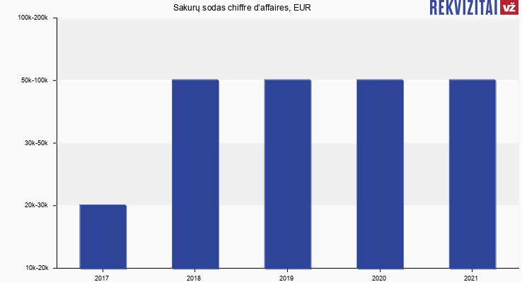 Sakurų sodas chiffre d'affaires, EUR