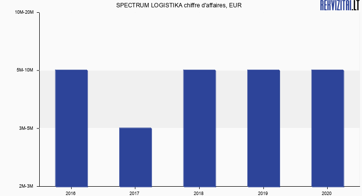SPECTRUM LOGISTIKA chiffre d'affaires, EUR