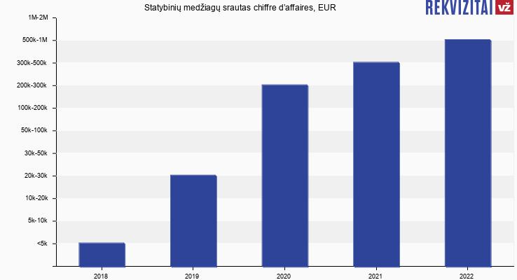 Statybinių medžiagų srautas chiffre d'affaires, EUR