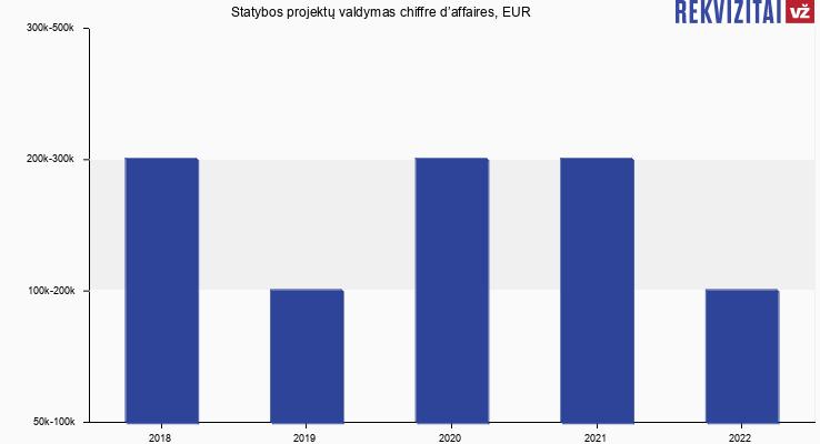 Statybos projektų valdymas chiffre d'affaires, EUR