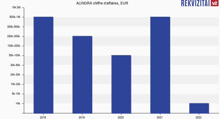 ALINGRA chiffre d'affaires, EUR