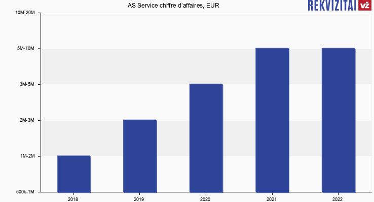 AS Service chiffre d'affaires, EUR