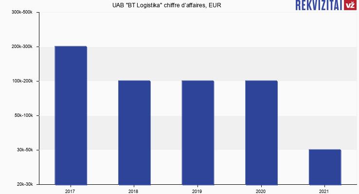 """UAB """"BT Logistika"""" chiffre d'affaires, EUR"""