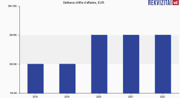 Delikana chiffre d'affaires, EUR