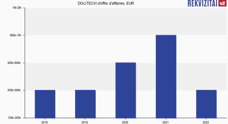 DOLITECH chiffre d'affaires, EUR