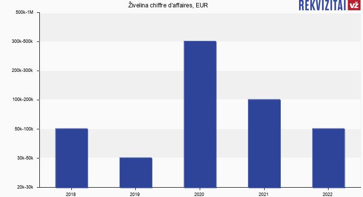 Živelina chiffre d'affaires, EUR