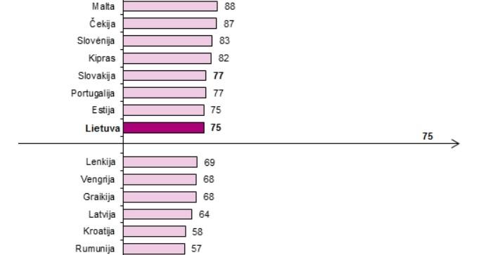 Europos šalių tarptautinių palyginimų rezultatai