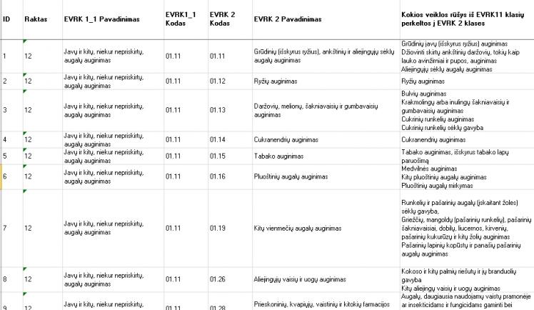 EVRK2 veiklų klasifikatorius, kodai