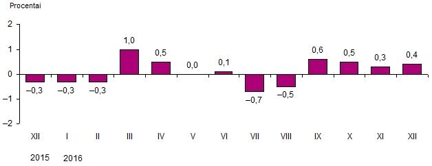 Vartojimo prekių ir paslaugų kainų pokyčiai 2016 gruodžio mėn.