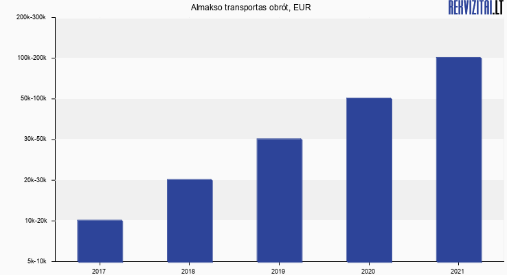 Almakso transportas obrót, EUR