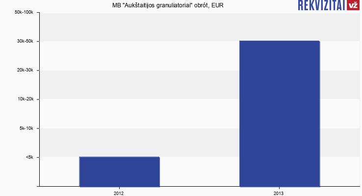"MB ""Aukštaitijos granuliatoriai"" obrót, EUR"