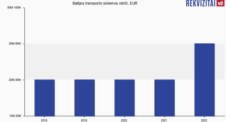 Baltijos transporto sistemos obrót, EUR