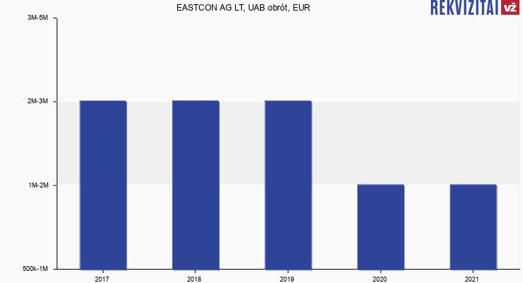 EASTCON AG LT, UAB obrót, EUR