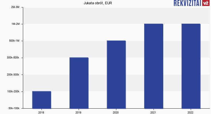 Jukata obrót, EUR