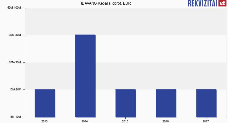 IDAVANG Kepaliai obrót, EUR