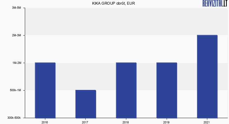 KIKA GROUP obrót, EUR
