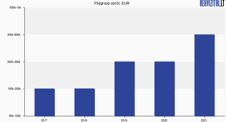Pssgroup obrót, EUR