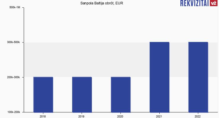 Sanpola Baltija obrót, EUR