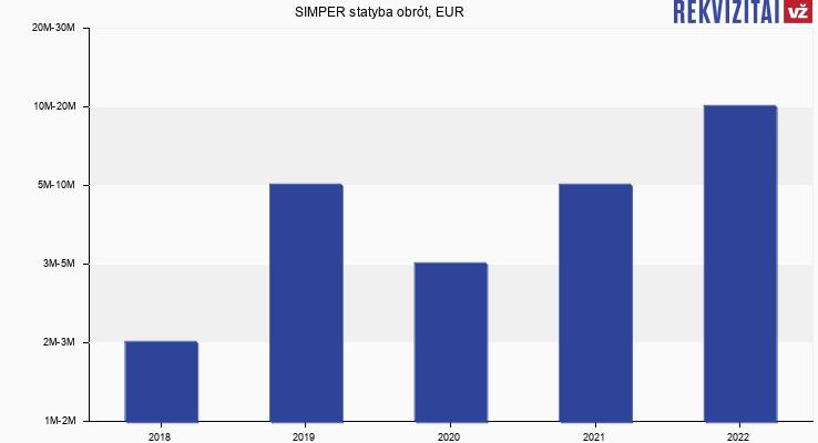 SIMPER statyba obrót, EUR