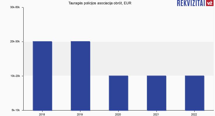 Tarptautinės Policijos Asociacijos Lietuvos Skyrius, Tauragės Poskyris obrót, EUR