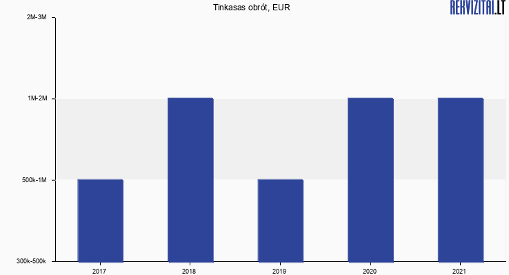 Tinkasas obrót, EUR