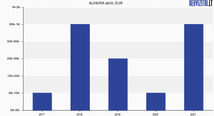 ALINGRA obrót, EUR