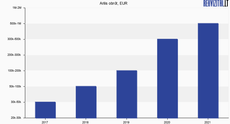 Arilis obrót, EUR