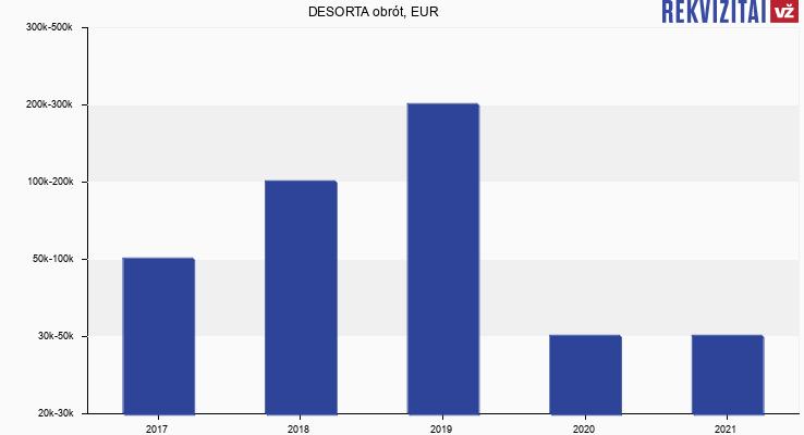 DESORTA obrót, EUR