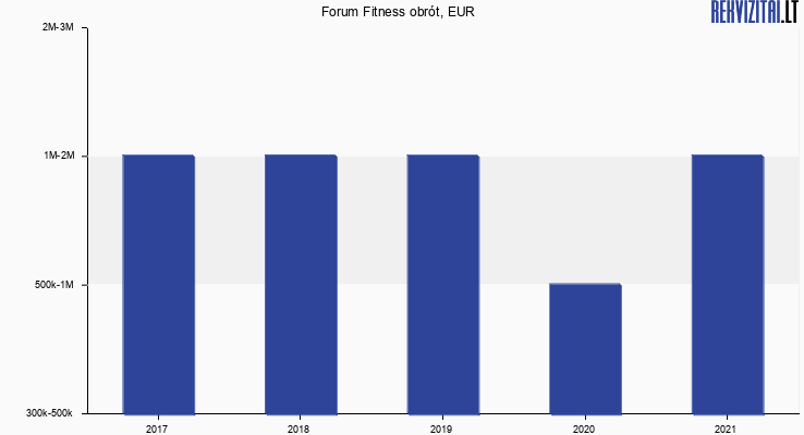Forum Fitness obrót, EUR