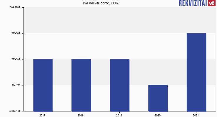 We deliver obrót, EUR