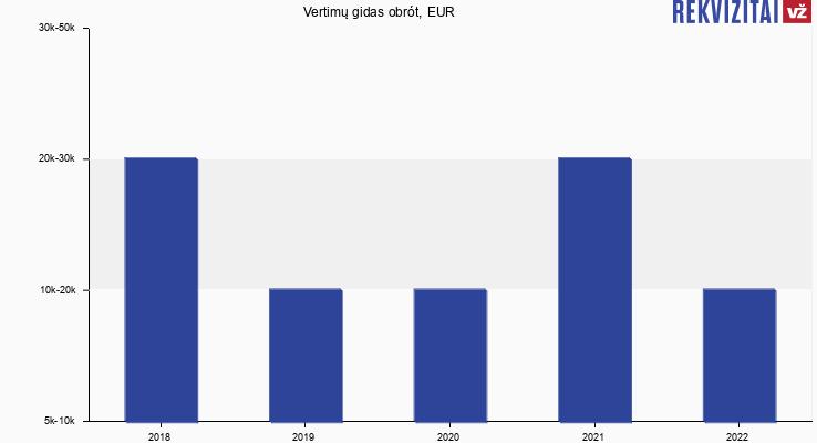 Vertimų gidas obrót, EUR