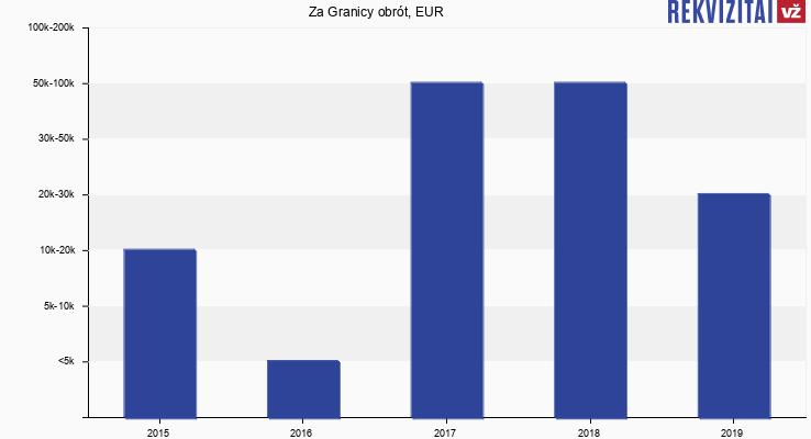 Za Granicy obrót, EUR