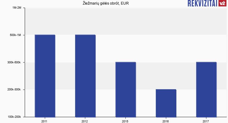 Žiežmarių gėlės obrót, EUR