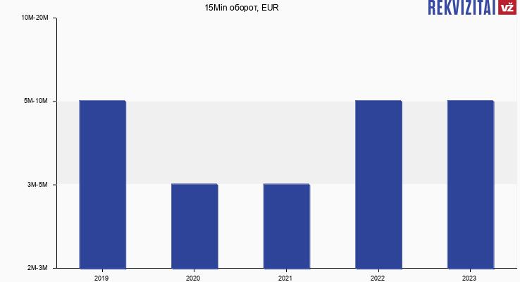 15Min оборот, EUR