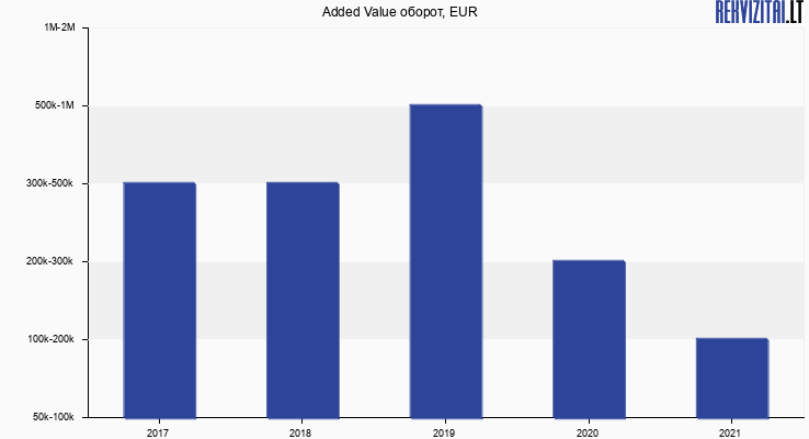 Added Value оборот, EUR