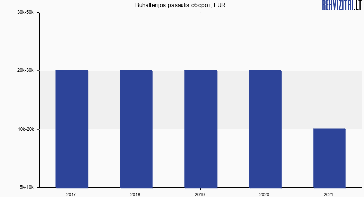 Buhalterijos pasaulis оборот, EUR
