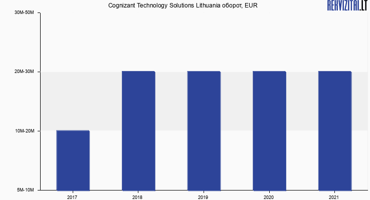 Cognizant Technology Solutions Lithuania оборот, EUR
