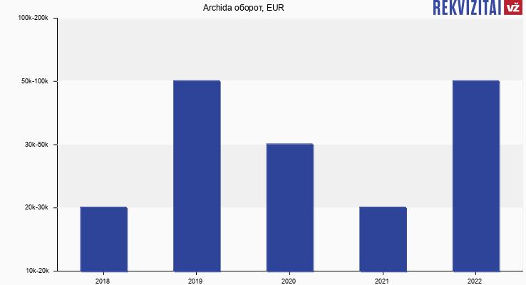 Archida оборот, EUR