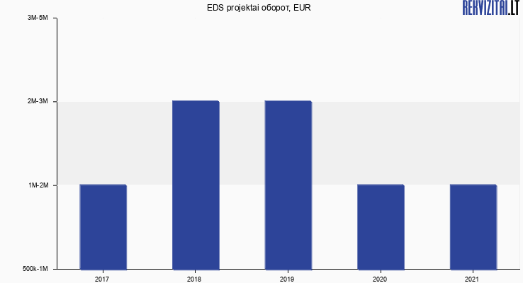 EDS projektai оборот, EUR