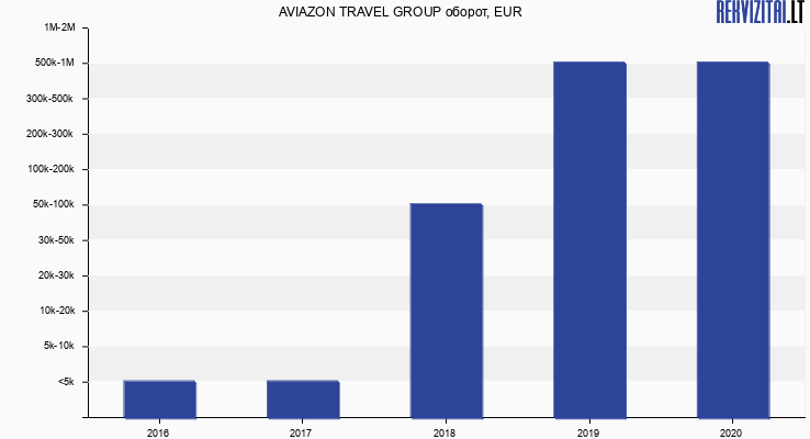 AVIAZON TRAVEL GROUP оборот, EUR