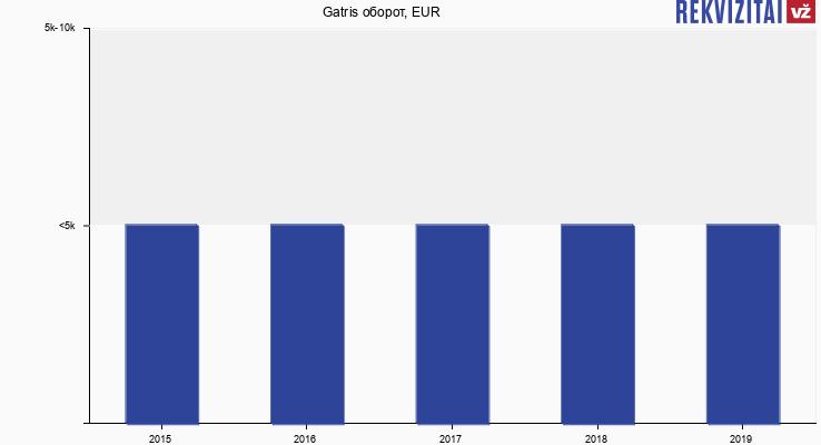 Gatris оборот, EUR