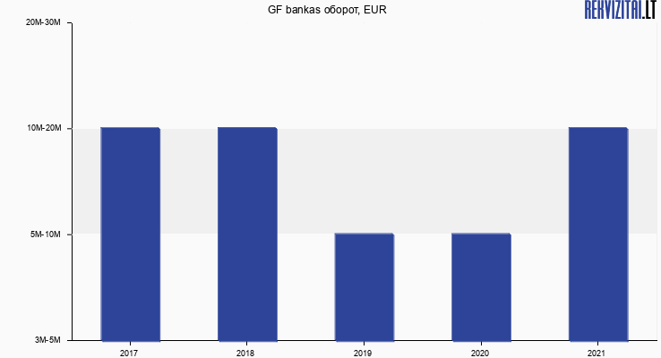 General Financing оборот, EUR